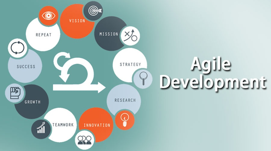 Introduction To Agile Development: Know Some Basic About The Software