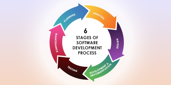 6 Basic Steps of Software Development Process